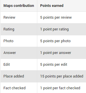 Google Maps Reward points